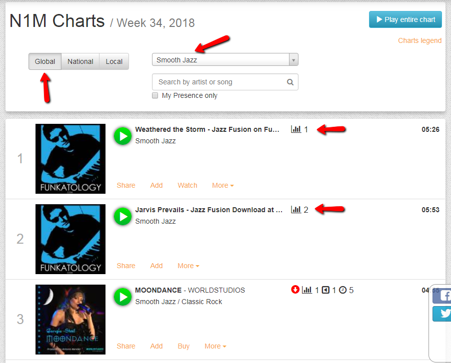 Funkatology Records is Top Jazz Artist on Number One Music website